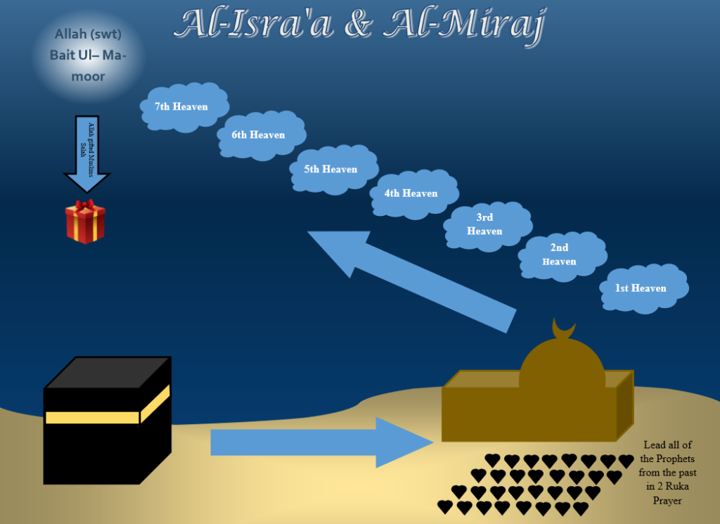 Israa & Miraj Activity